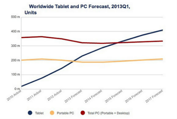 tablet-pc-forecast-2013a